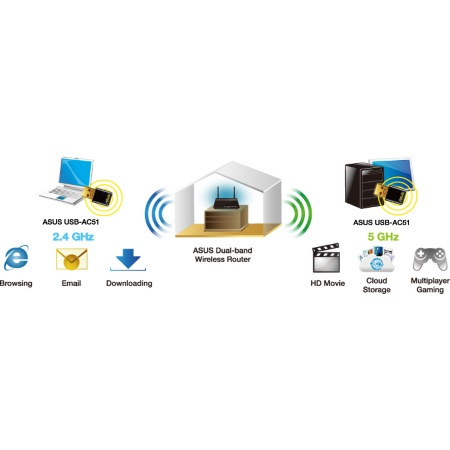 Asus Adattatore Nano USB Wireless - USB-AC51