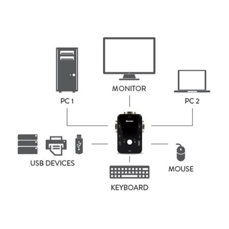 Hamlet Switch per controllare 2 computer con un'unica postazione - HNKVM3U